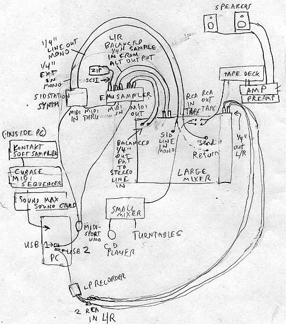Music Studio Diagram